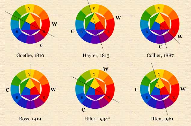 various versions of color temperature